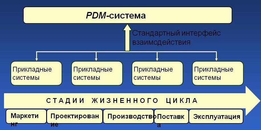 0111-111-Pdm-sistema