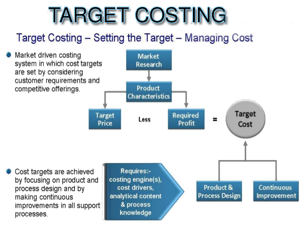 target-costing