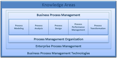 Knowledge_Areas_