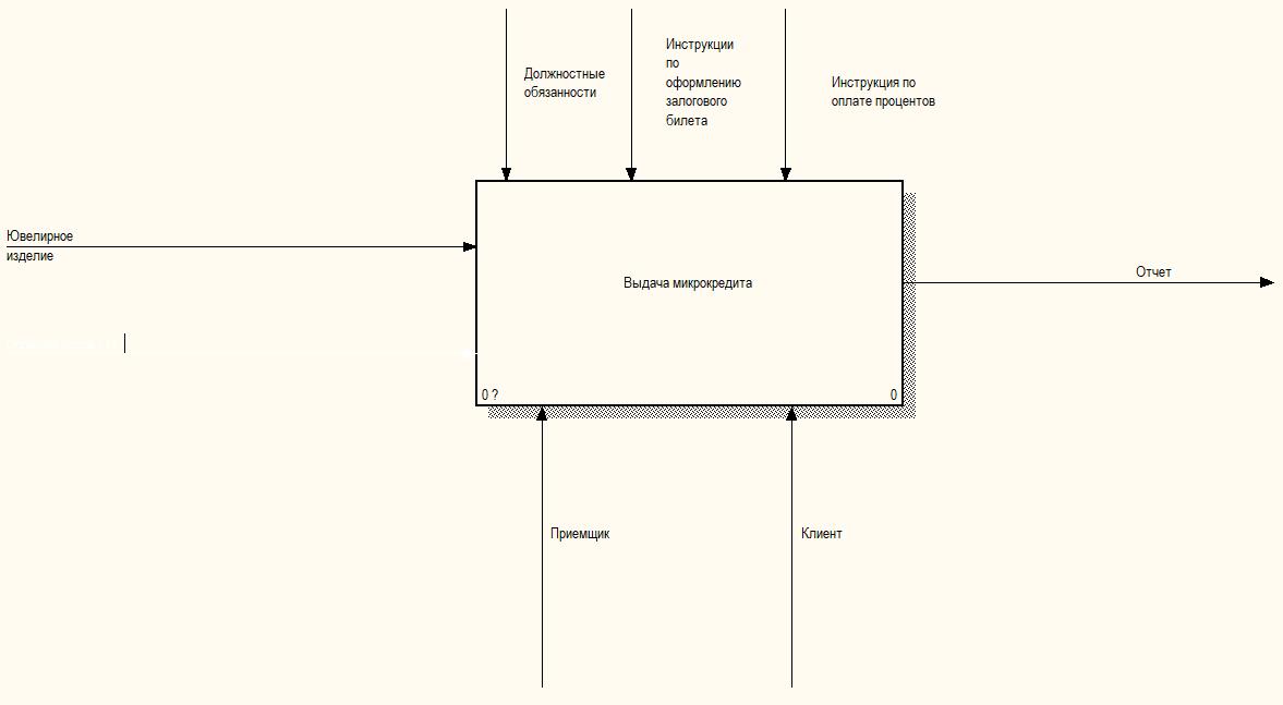 Песочница. Оценка ювелирного изделия   Бизнес архитектура c8e44cf0f67