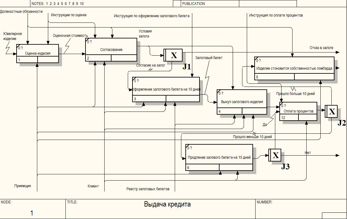 Декомпозиция бизнес процесса «Выдача кредита», смоделированная в нотации  IDF3. 6a71e59026a