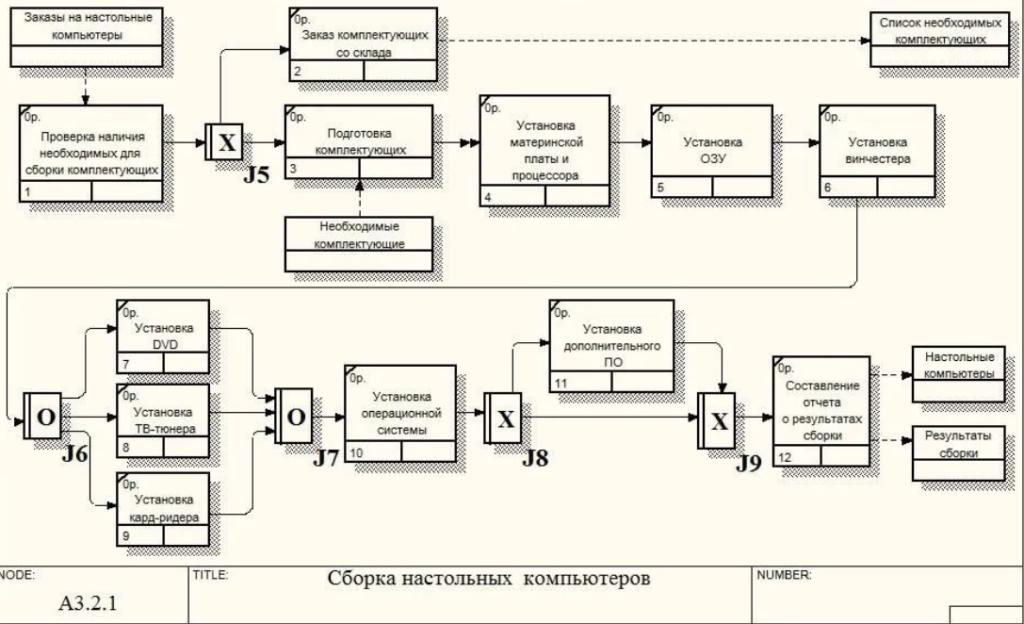 Что моделируют работы в модели бизнес процессов мвд работа для девушек москва вакансии